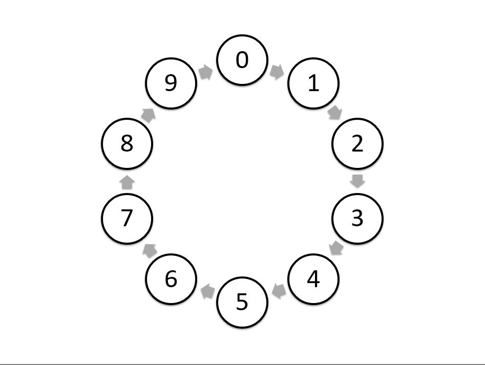 Eix Modular Math with Beads