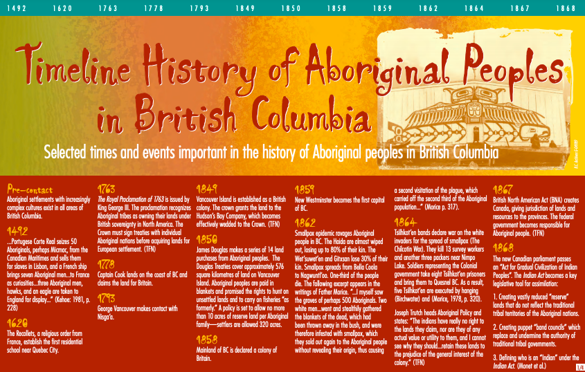 Timeline History of Aboriginal Peoples in British Columbia